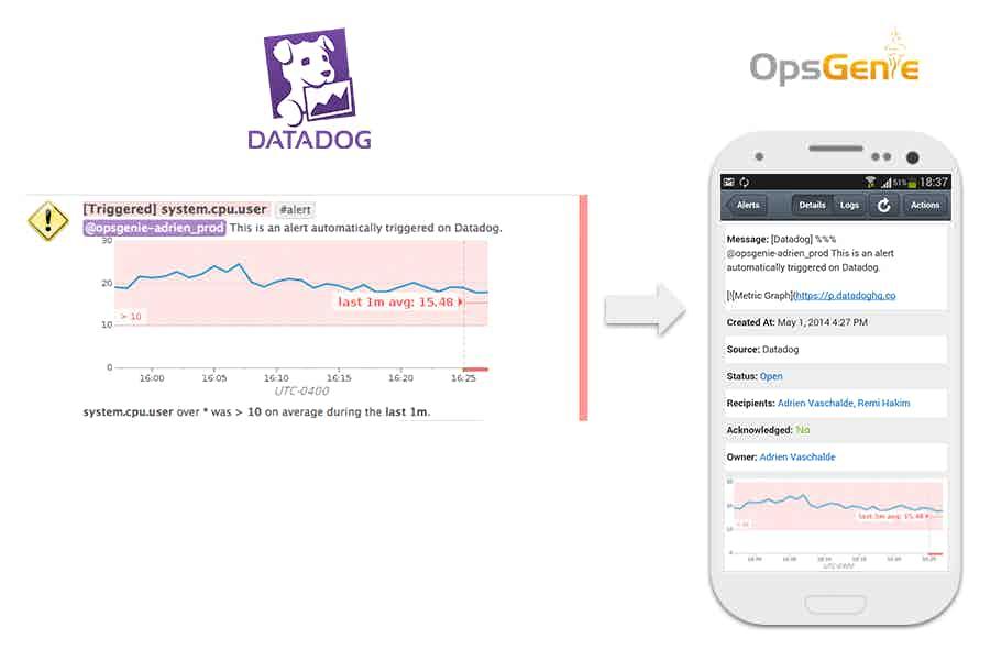 Monitor OpsGenie Integration