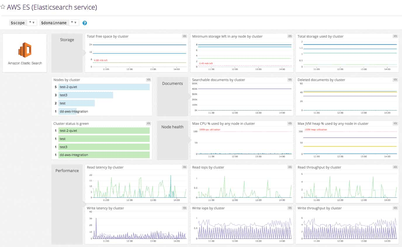 Amazon Elasticsearch Service default dashboard