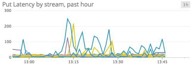 Kinesis put latency graph