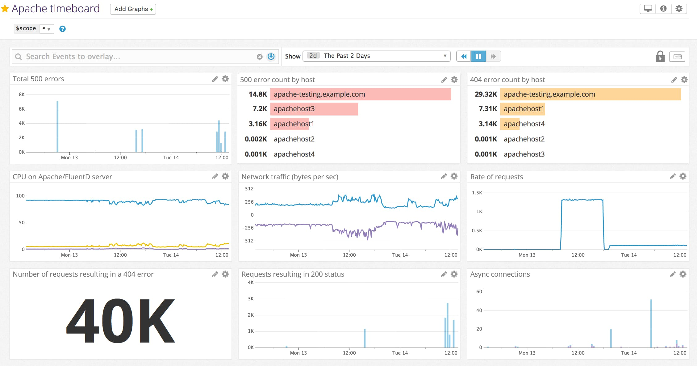 How to monitor apache web server with datadog a note about other apache log formats xflitez Image collections