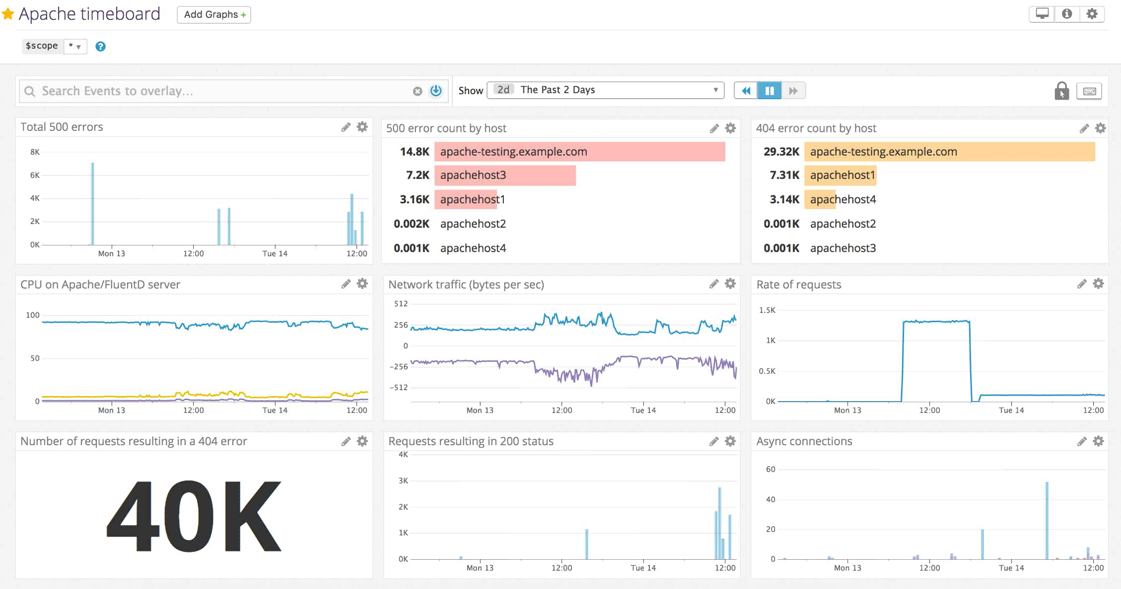 Use FluentD and Datadog to graph HTTP status code error count per Apache host