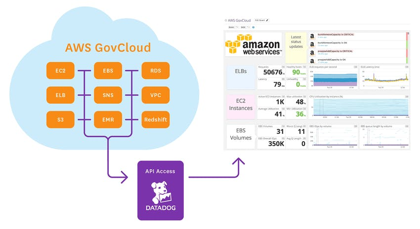 Monitor AWS GovCloud
