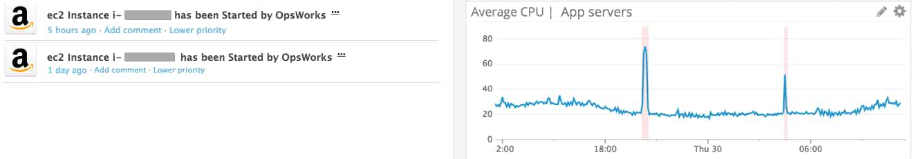 Monitor AWS OpsWorks events and correlate them with CPU utilization