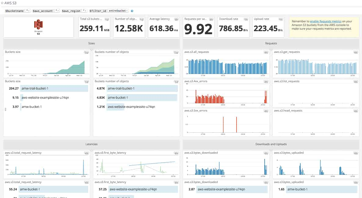 AWS S3 monitoring dashboard in Datadog