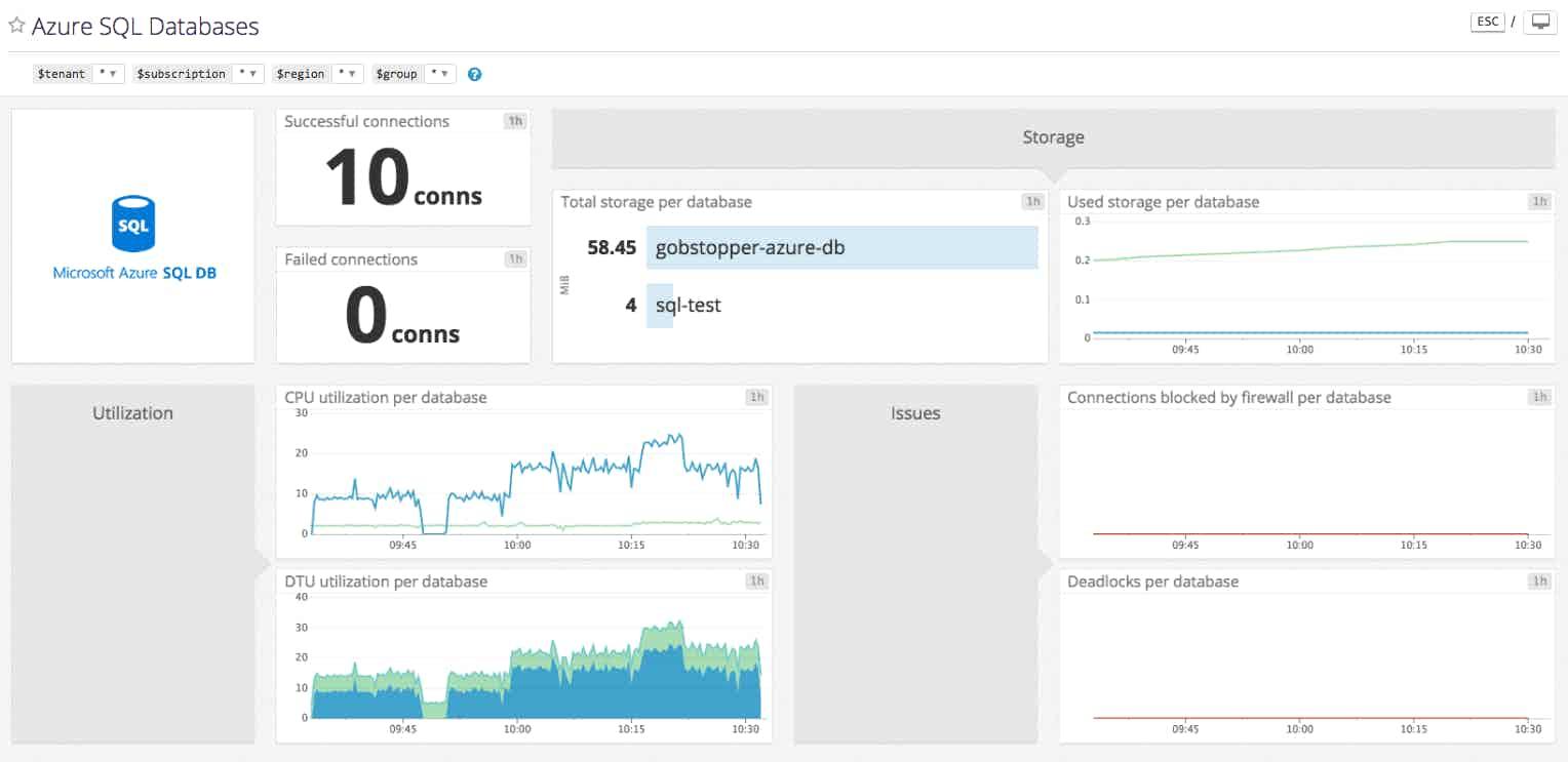Azure SQL db dashboard
