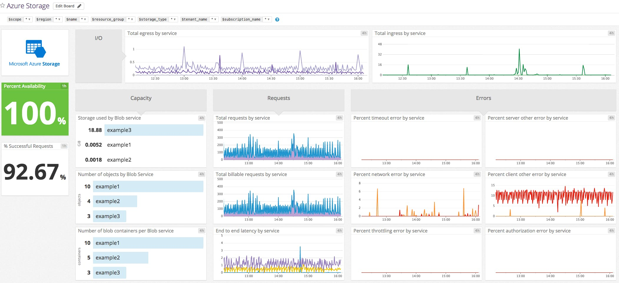 Datadog S Out Of The Box Azure Storage Screenboard Displays Key Metrics From Your Resources