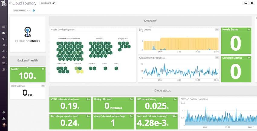 Cloud Foundry template dashboard in Datadog