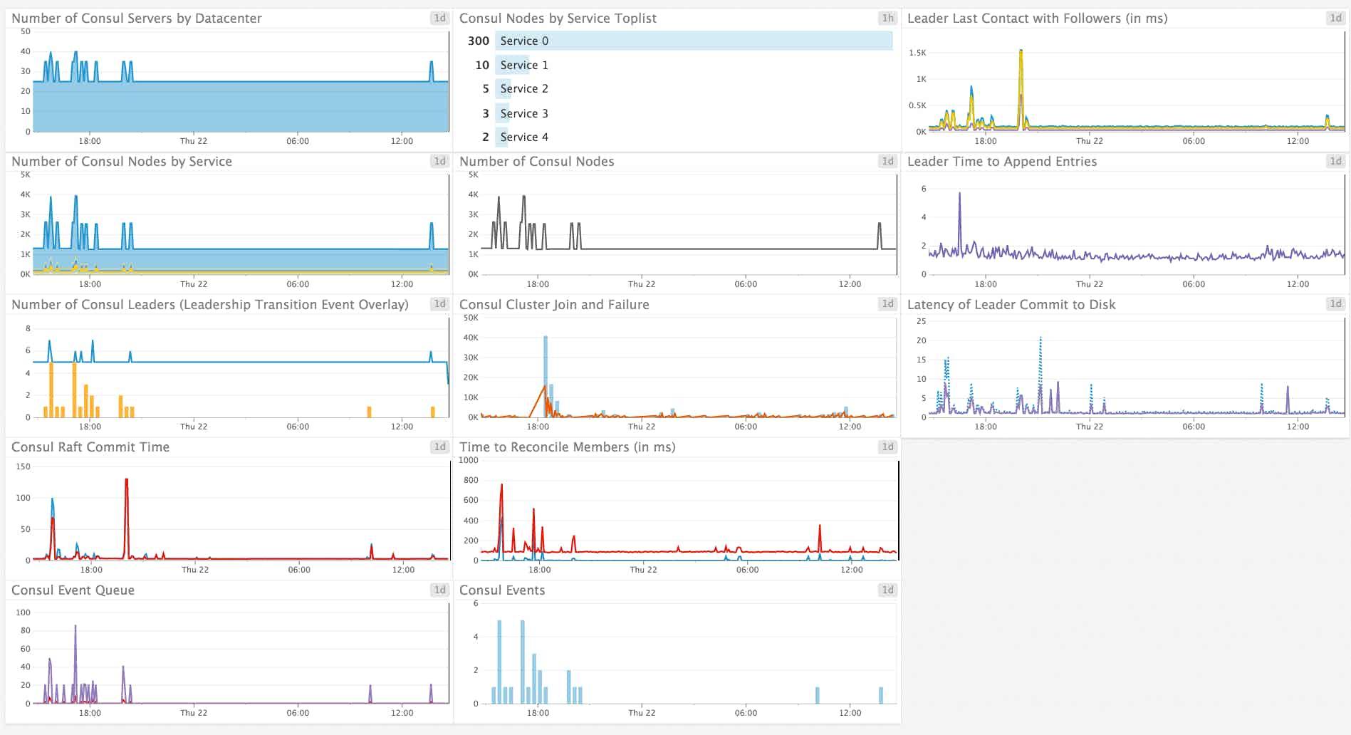 Monitor Consul Default Dashboard
