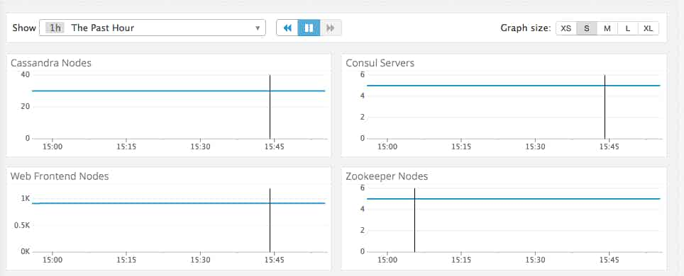 Monitor Consul Nodes by Service broken out to individual graphs
