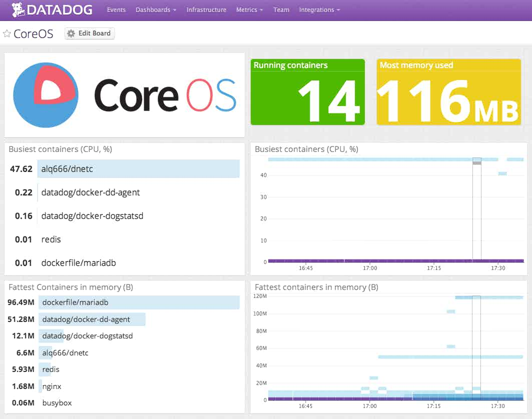 Monitor CoreOS