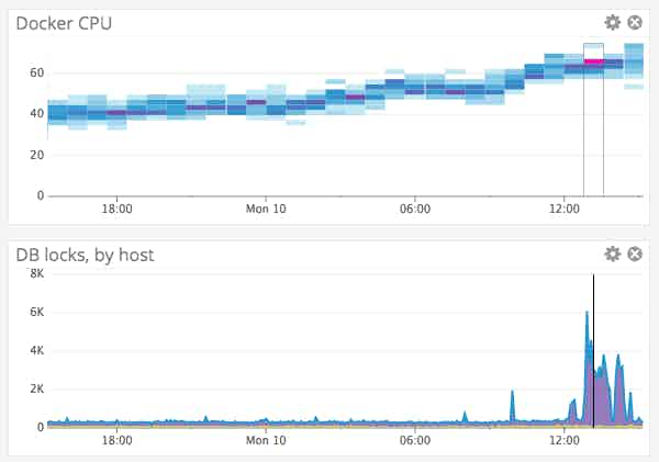 AWS ECS CPU correlation with DB locks