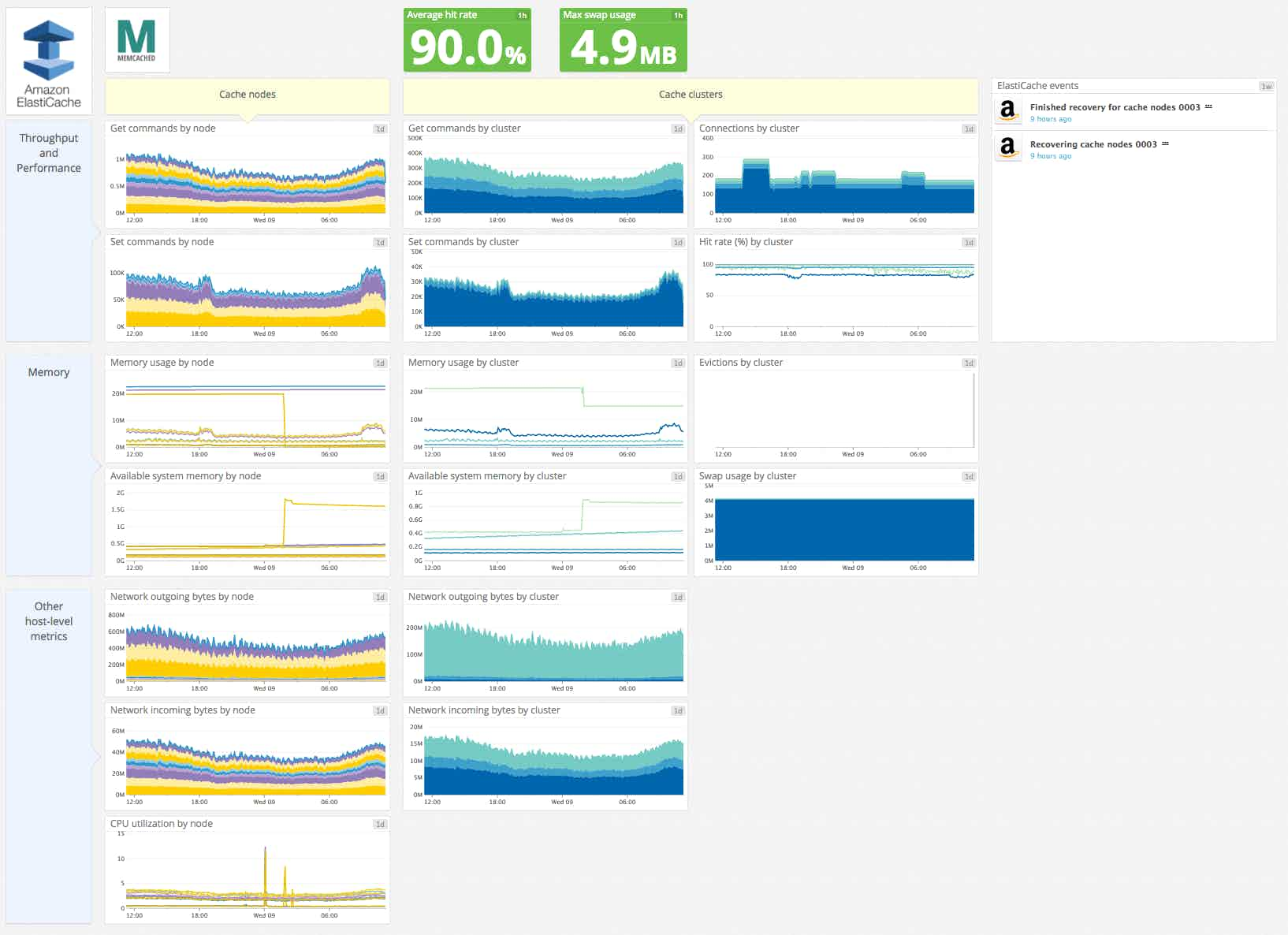 Default Elasticache integration dashboard