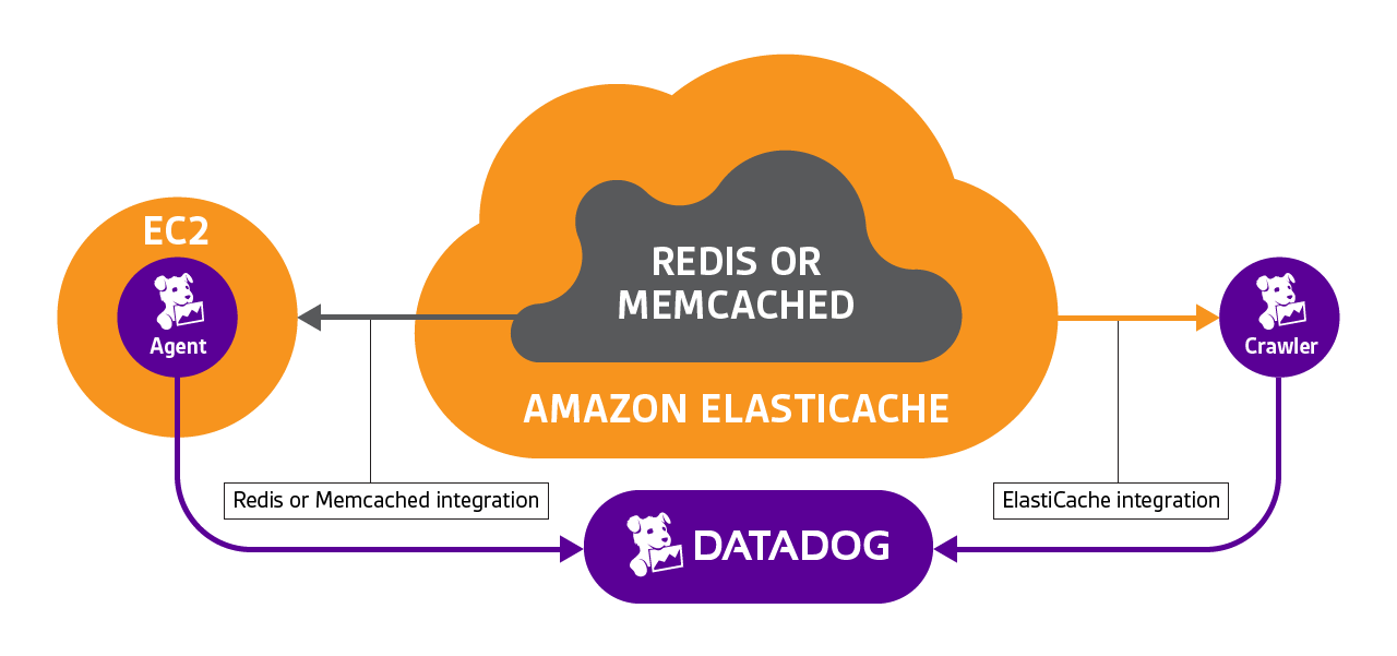 AWS Sol Arch Practice Exam Question Flashcards | Quizlet