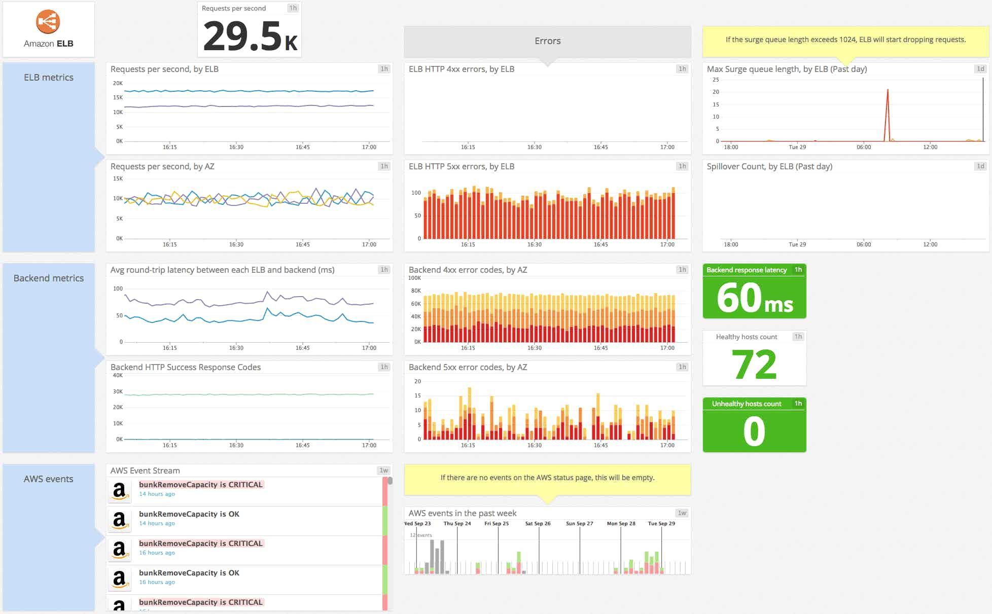 ELB default dashboard on Datadog