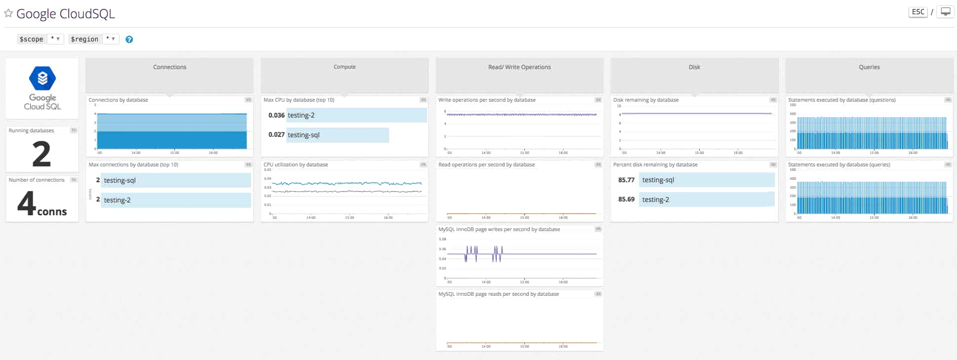 Monitor Google Cloud SQL with Datadog's out-of-the-box dashboard