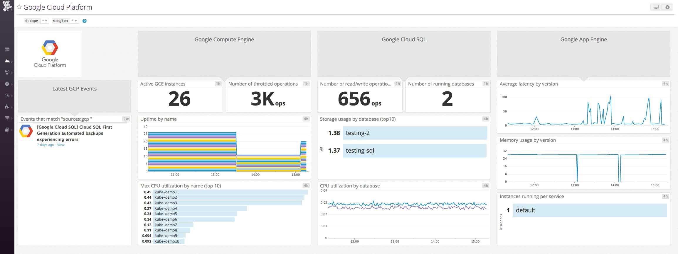 Monitor Google Cloud SQL