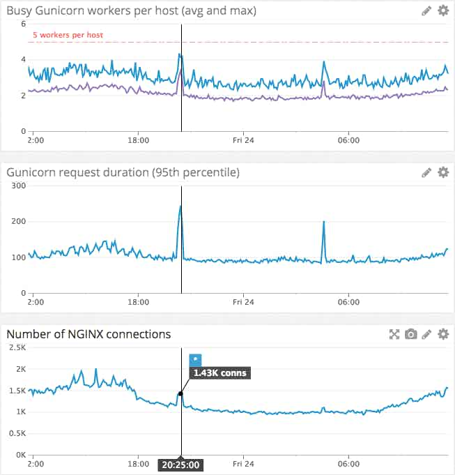 monitor Gunicorn alongside NGINX