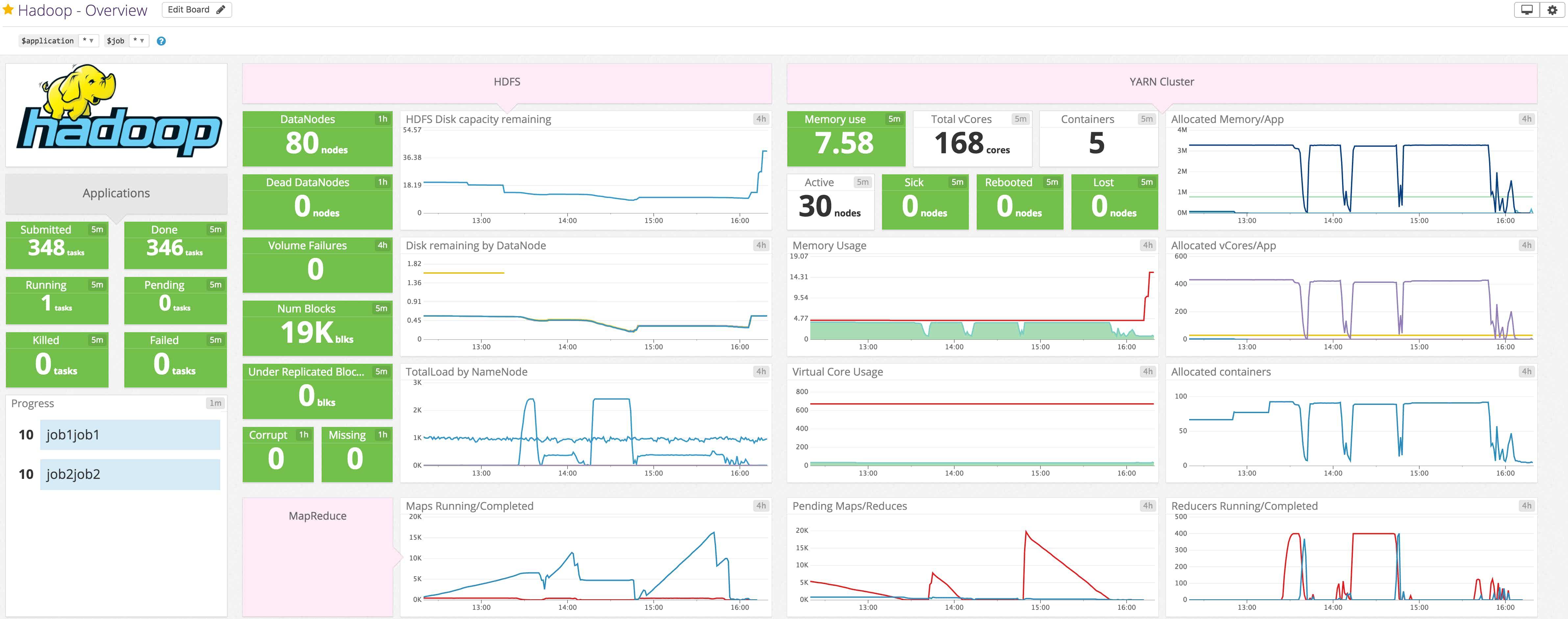 Hadoop dashboard image