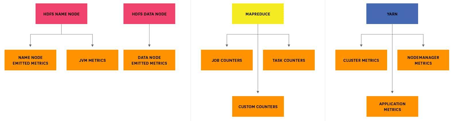 Hadoop metrics breakdown diagram