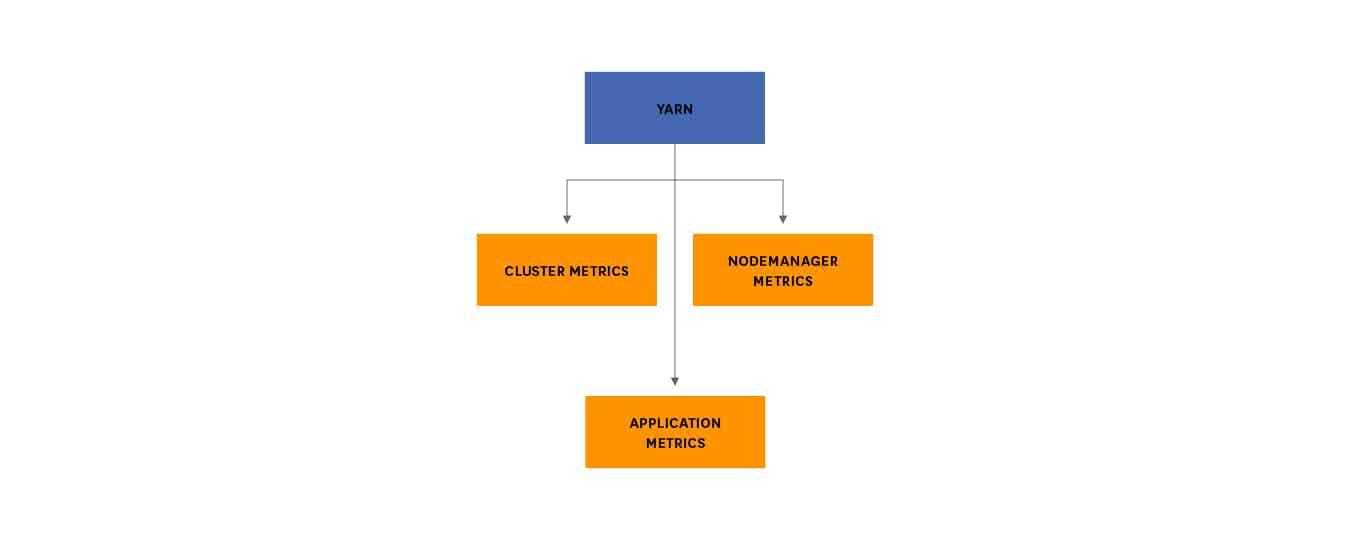 YARN metrics breakdown