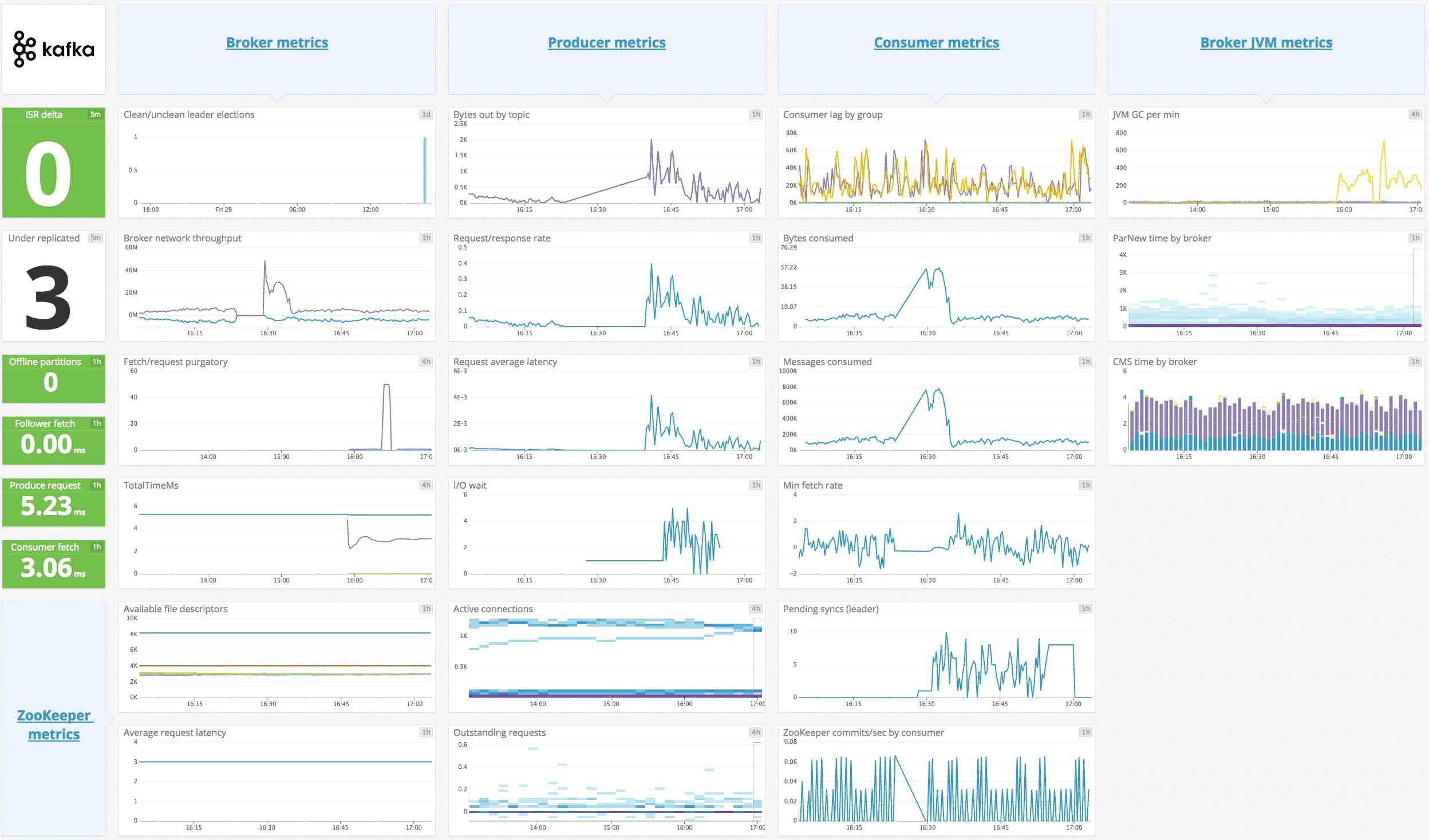 Monitor Kafka - Kafka dashboard