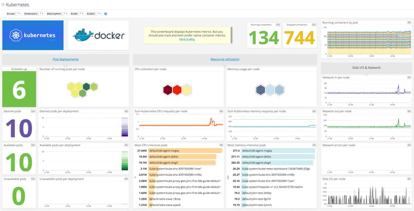 Template Kubernetes monitoring dashboard in Datadog