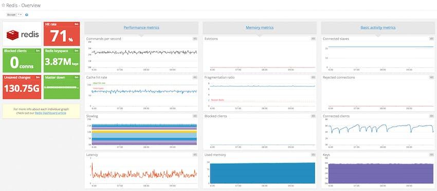 Template Redis monitoring dashboard in Datadog