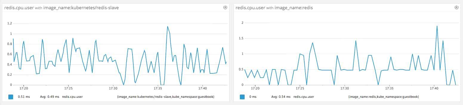 Redis metrics by image name, graphed in Datadog