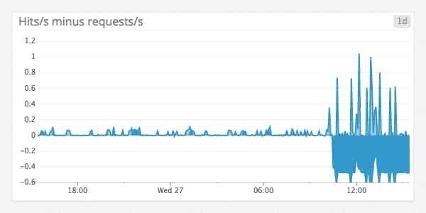 lighttpd web server metrics