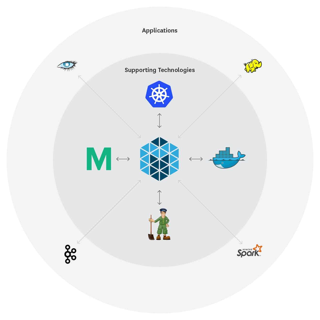 Mesos ecosystem logos