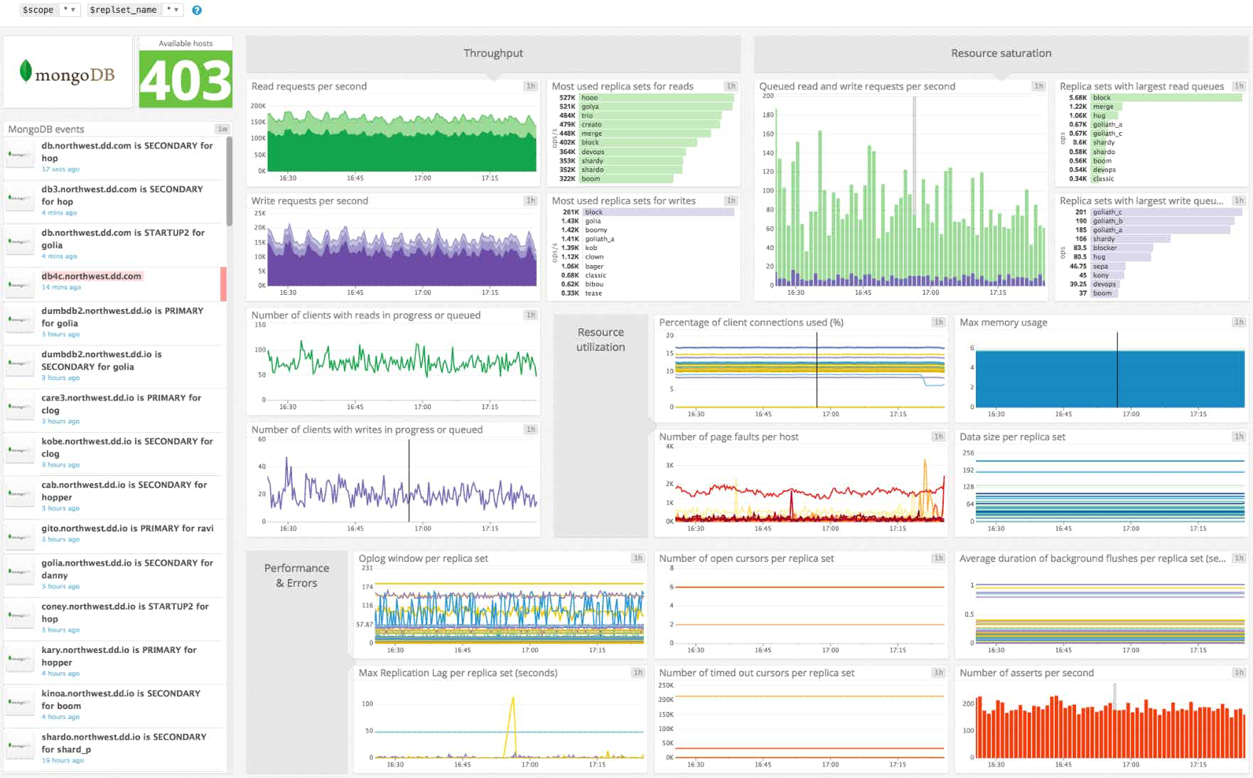 Monitor MongoDB Dashboard on Datadog