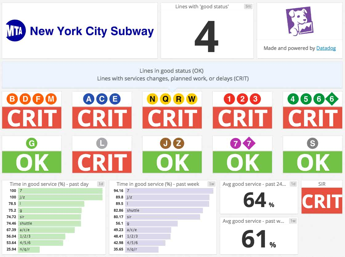 Our MTA service status dashboard