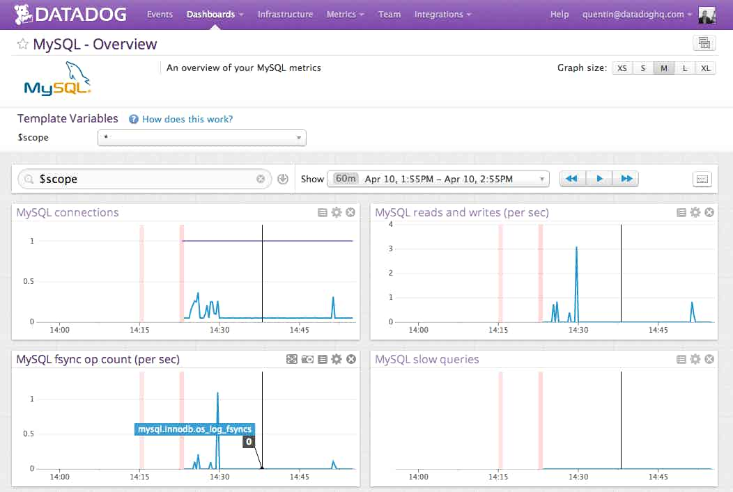 Monitor OpenShift