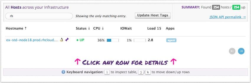 Monitor Openshift performance