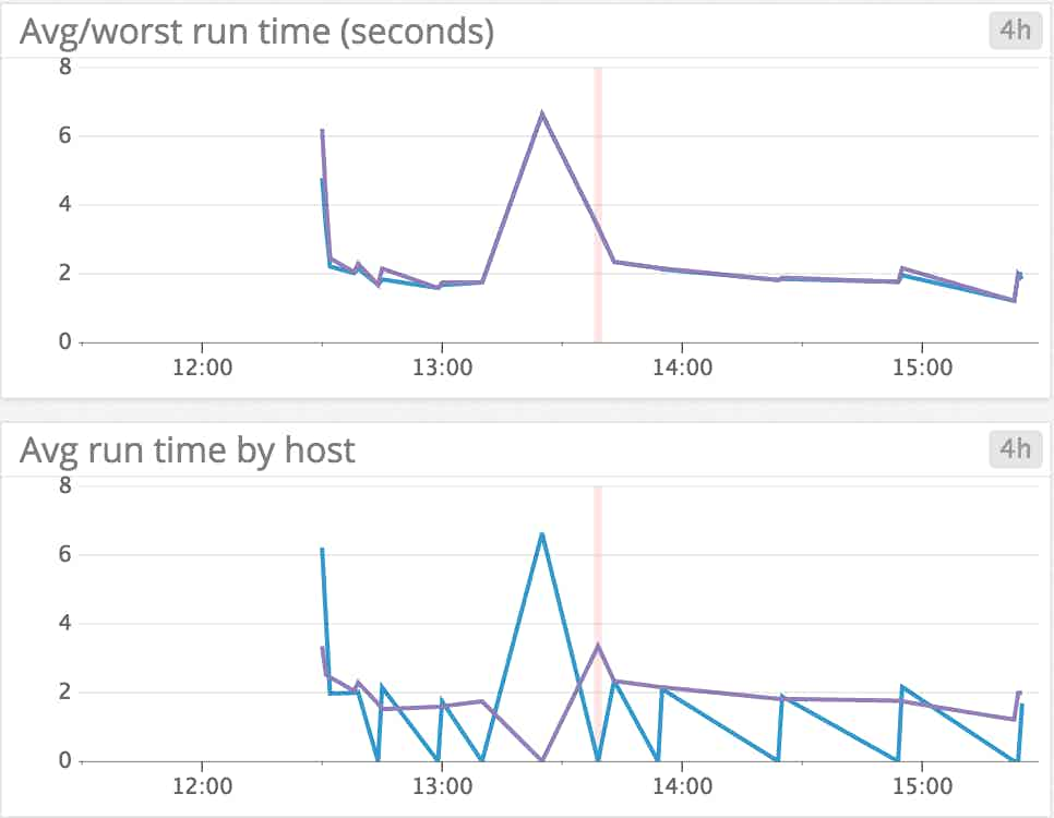 Monitor Puppet by correlating failures with other metrics