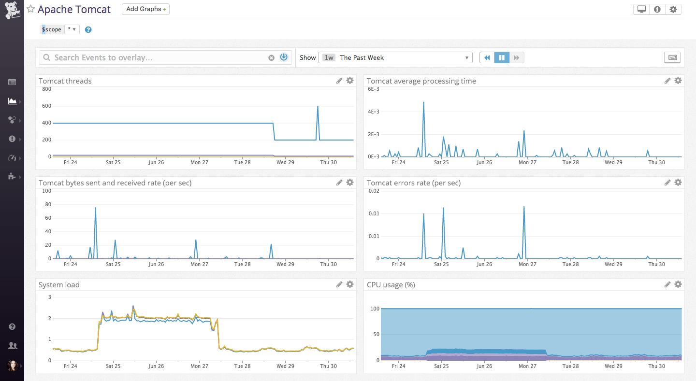 Monitor Tomcat metrics with Datadog