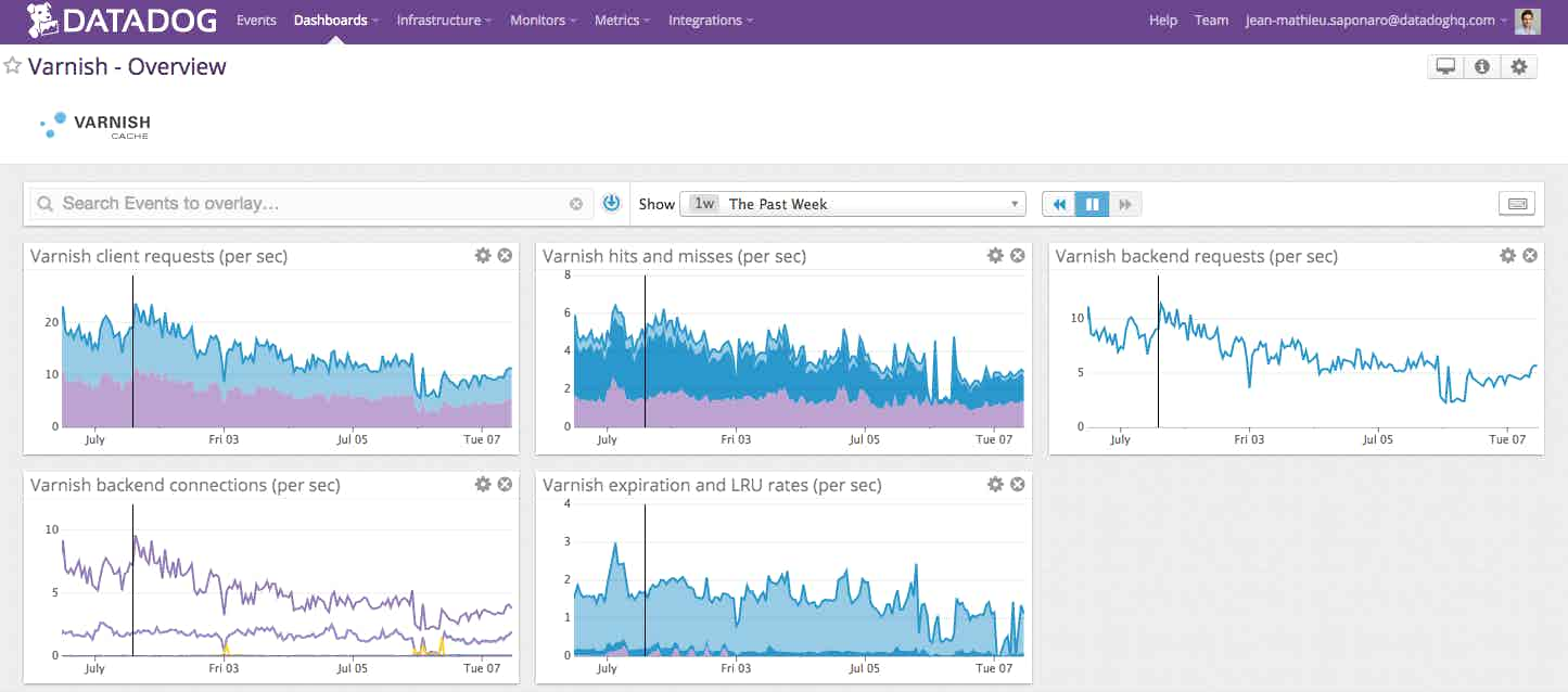 Varnish dashboard on Datadog