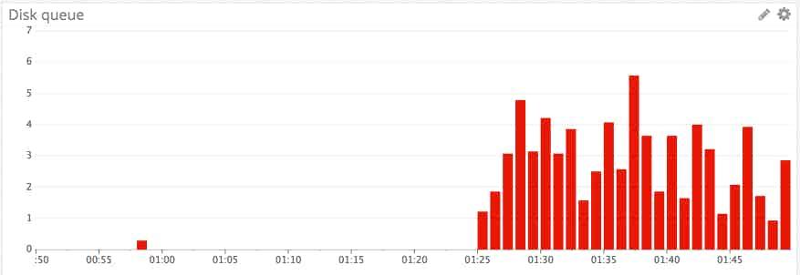 Disk queue length graph