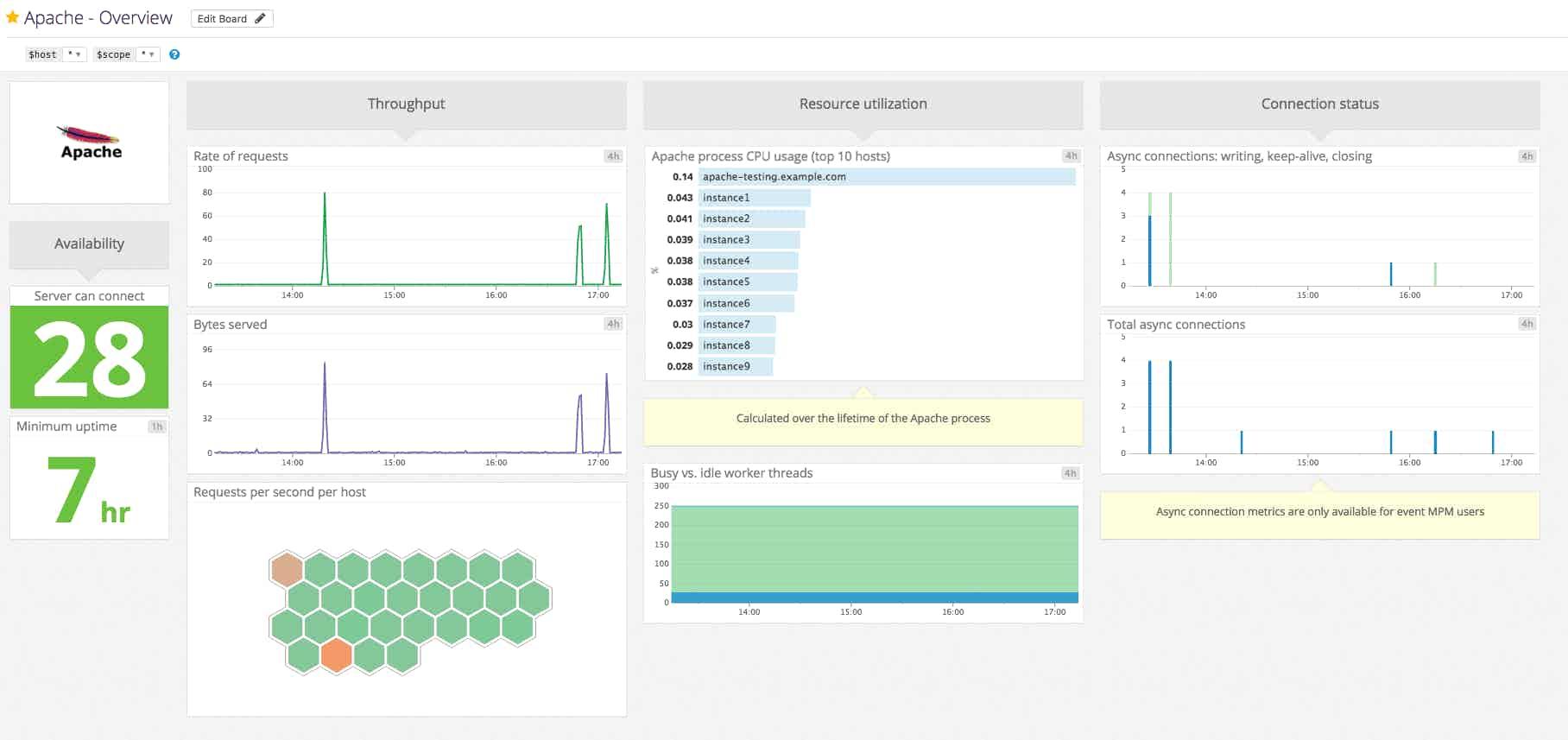 Monitoring Apache performance metrics dashboard