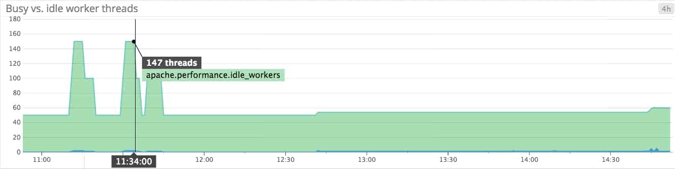 Apache monitoring - idle Apache workers graph