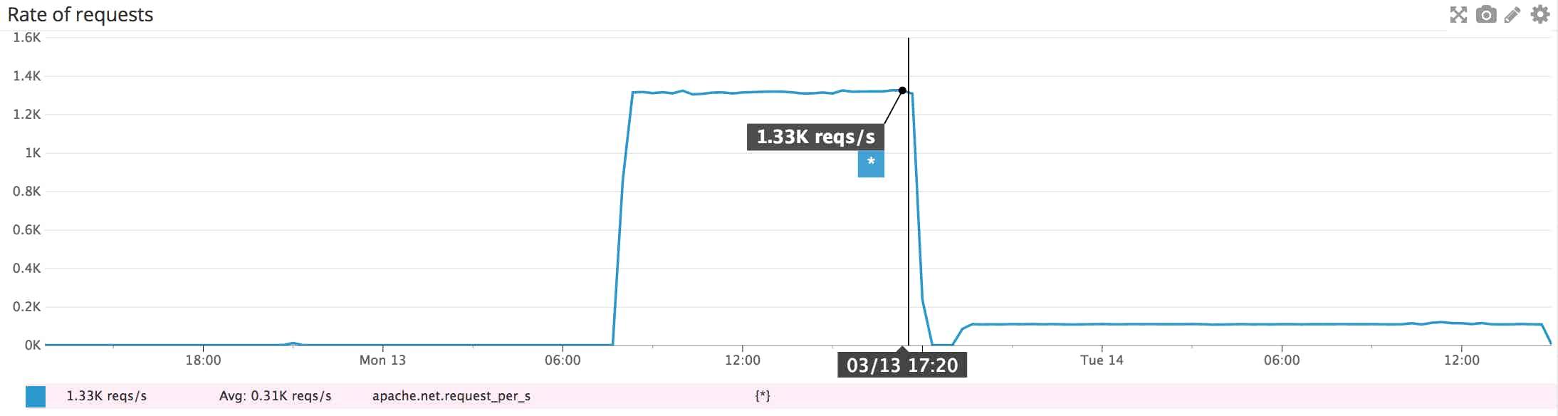 Apache monitoring - requests per second graph