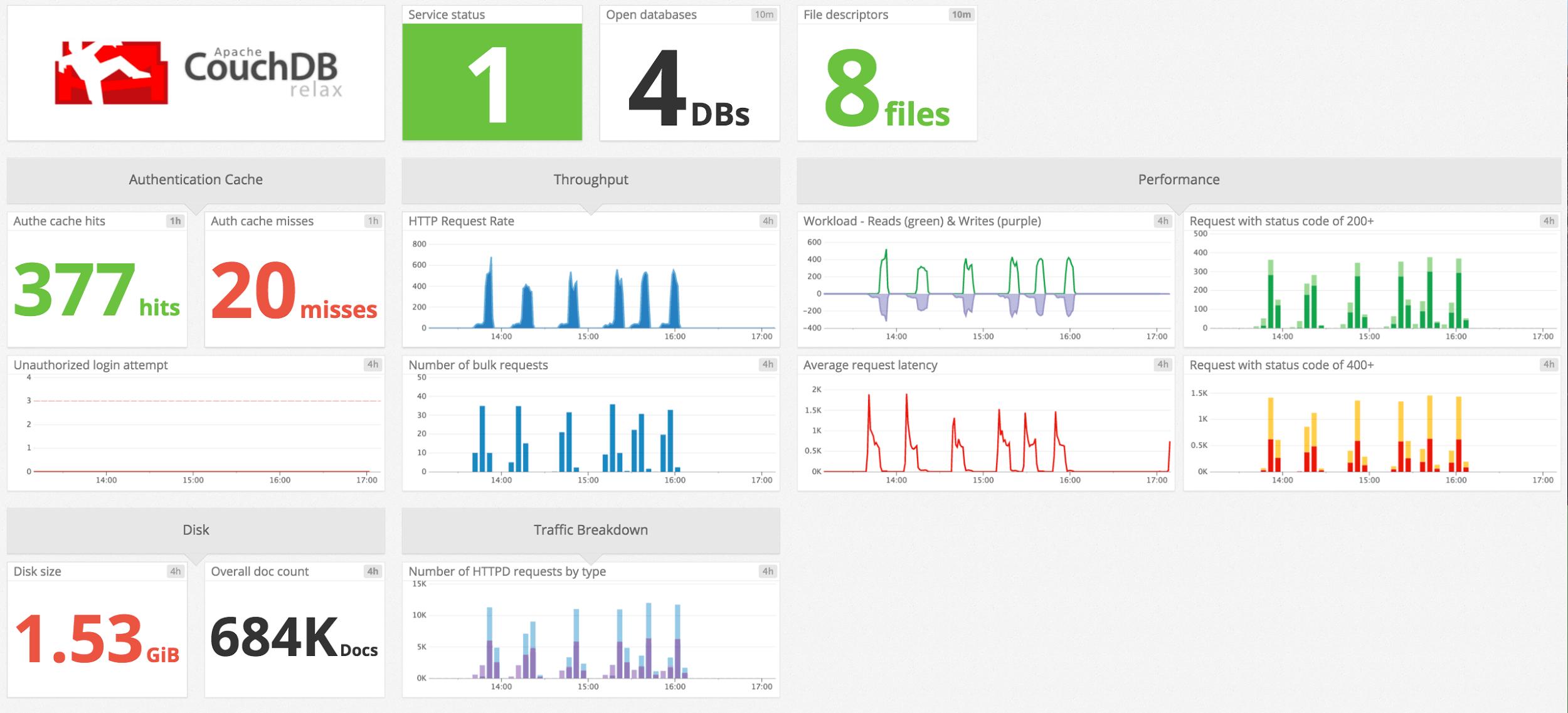 CouchDB monitoring default screen board