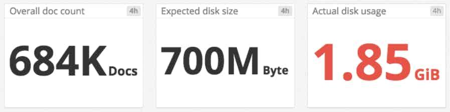 CouchDB monitoring disk size comparison