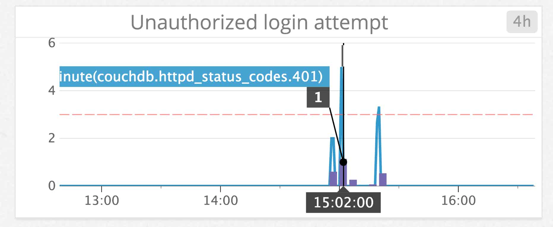 CouchDB monitoring authentication cache with unauthorized request