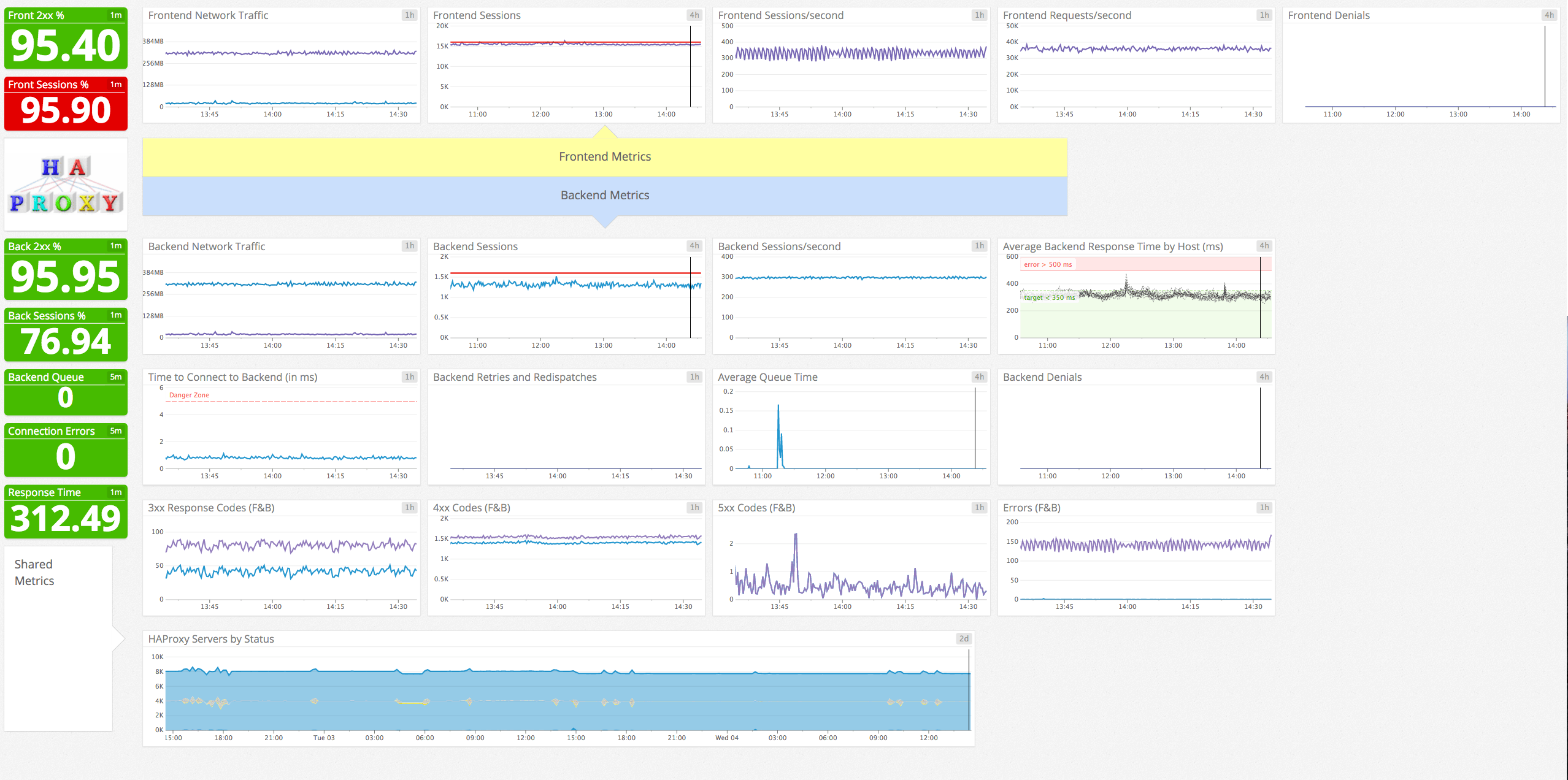 Frontend and backend metrics