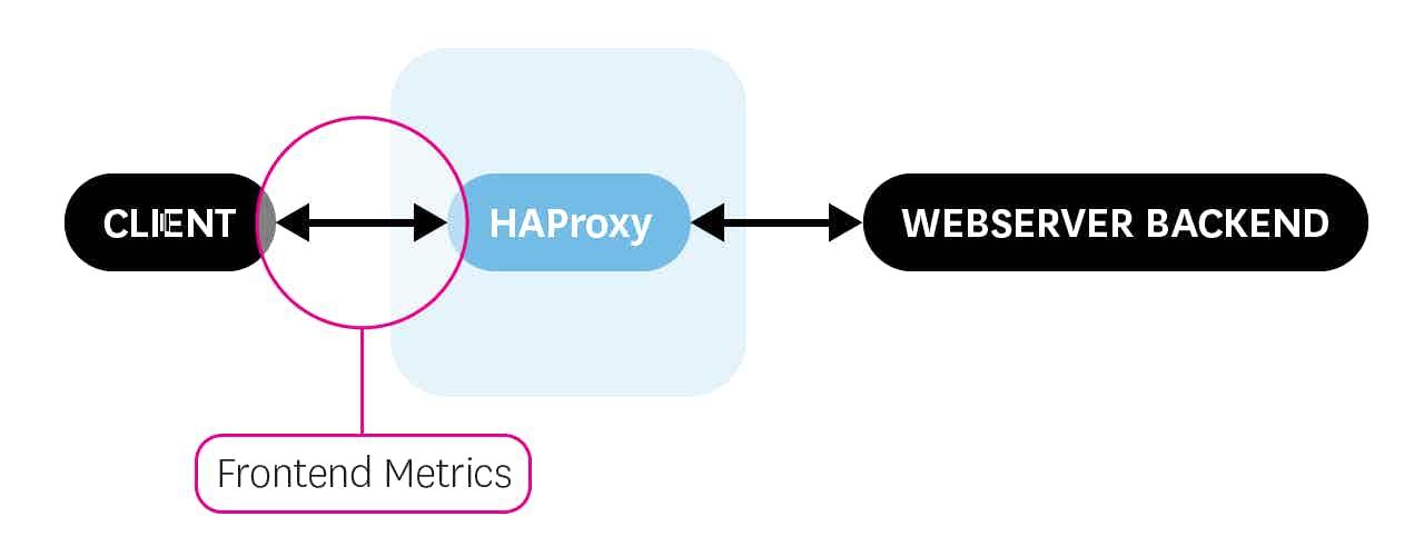 HAProxy frontend metrics
