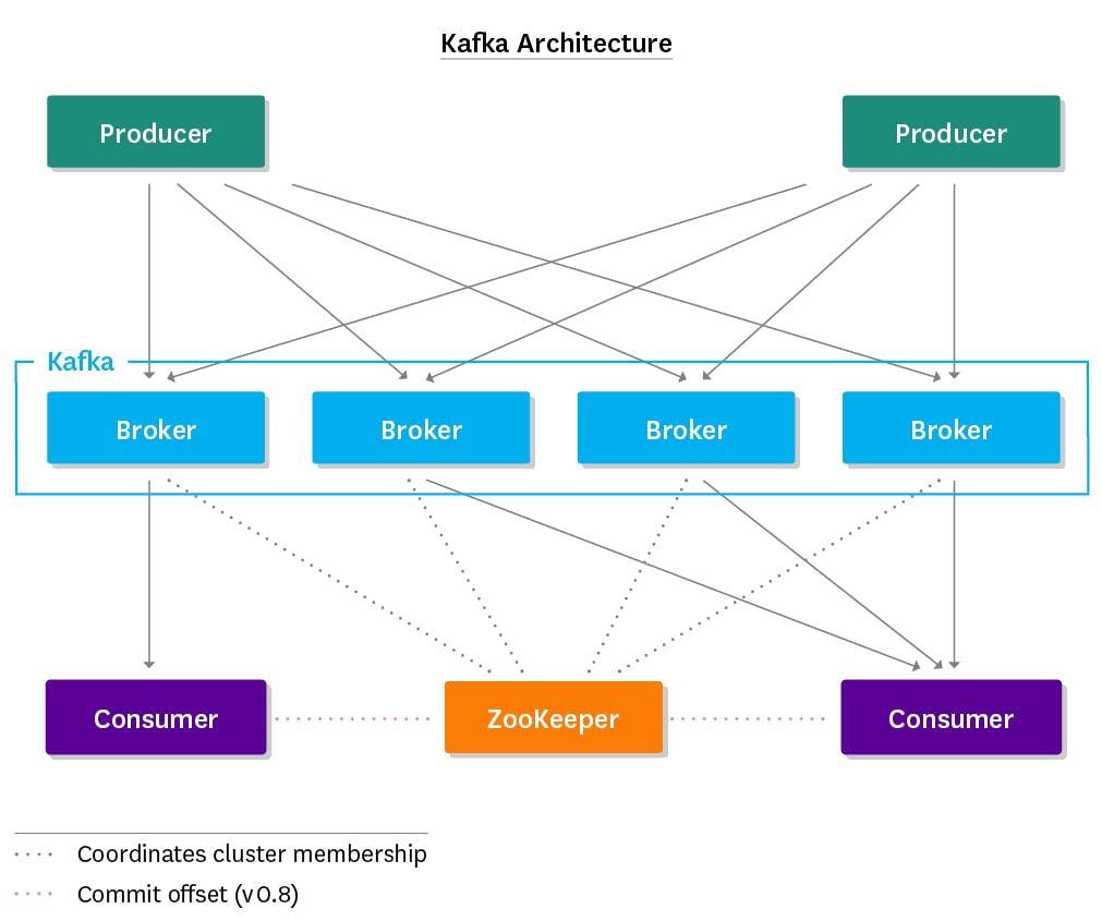 monitoring kafka performance metrics datadog producers publish messages to topics and consumers ahem consume messages from topics producers and consumers operate in a push pull fashion