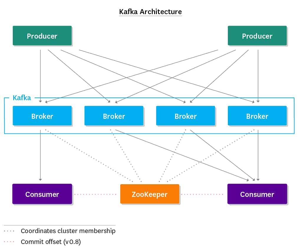 Monitoring Kafka - Kafka architecture overview