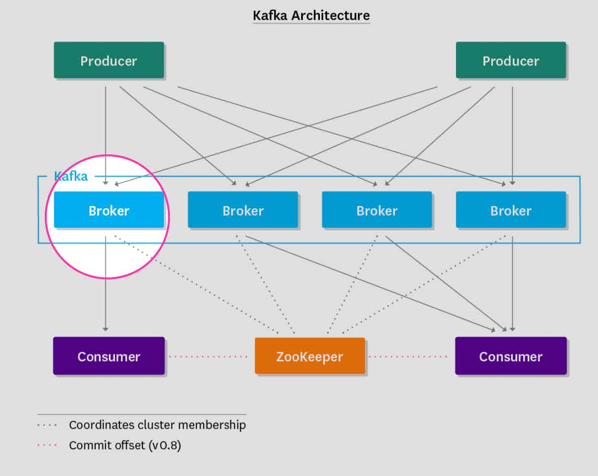 Monitoring Kafka - Kafka brokers in architecture