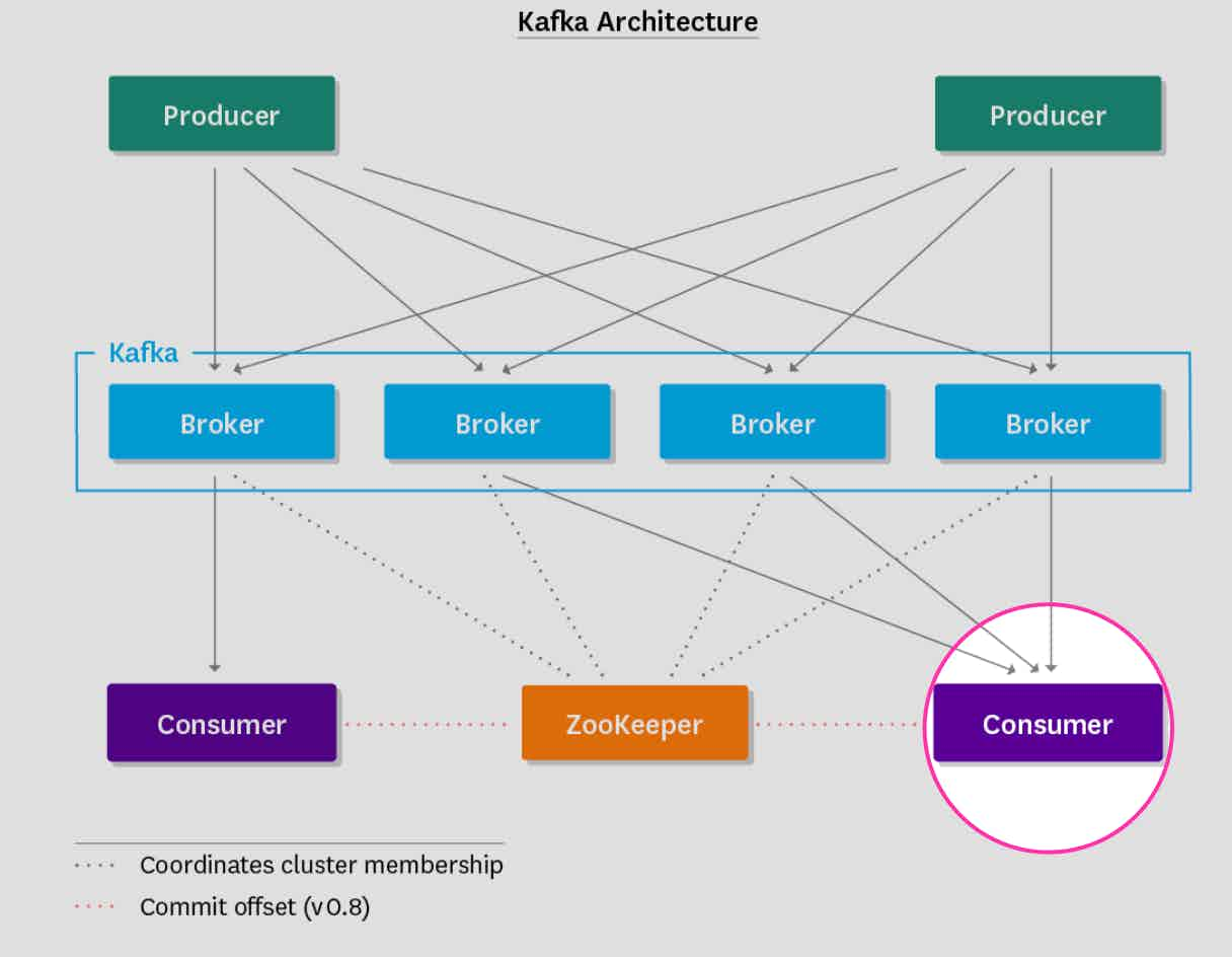 Monitoring Kafka consumers in architecture